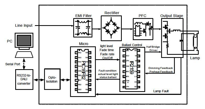 2-Digitally addressable dimming ballast block diagram