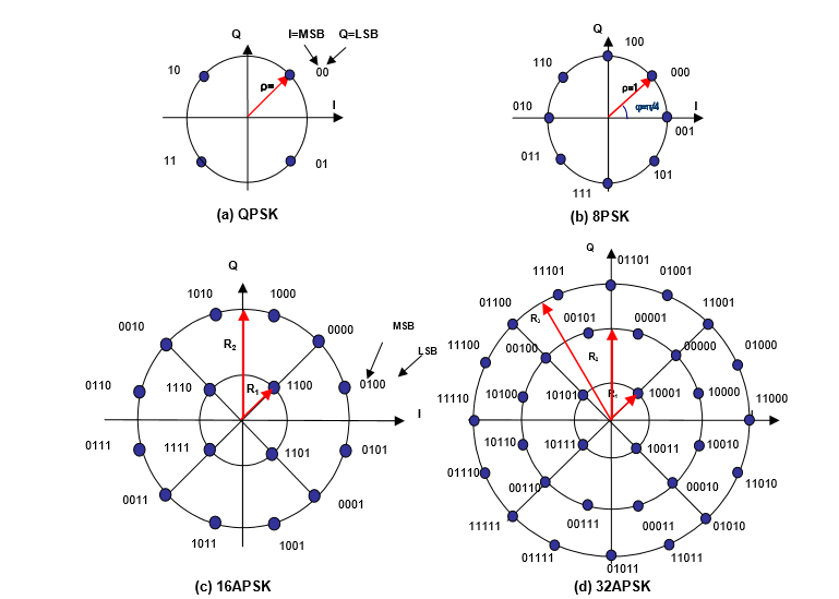 The four DVB-S2 constellations QPSK, 8PSK, 16APSK, and