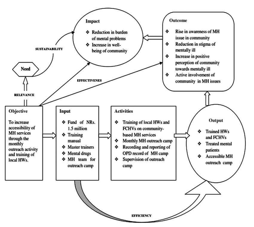 Conceptual framework of evaluation process of community