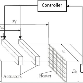(PDF) Adaptive Nonlinear Regulation Control of