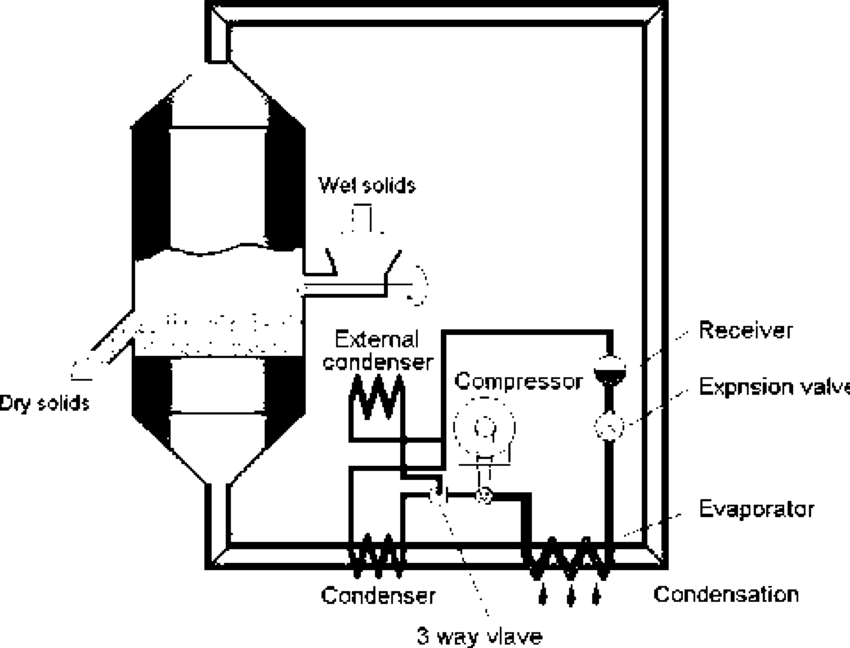 Schematic diagram of a heat pump fluidized bed dryer (Law