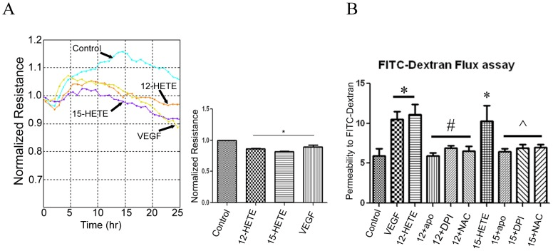 12/15-Lipoxygenase-Derived Lipid Metabolites Induce