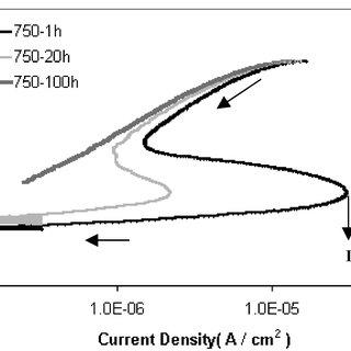 DL-EPR test results for an alloy 22 weld specimen in 2 M