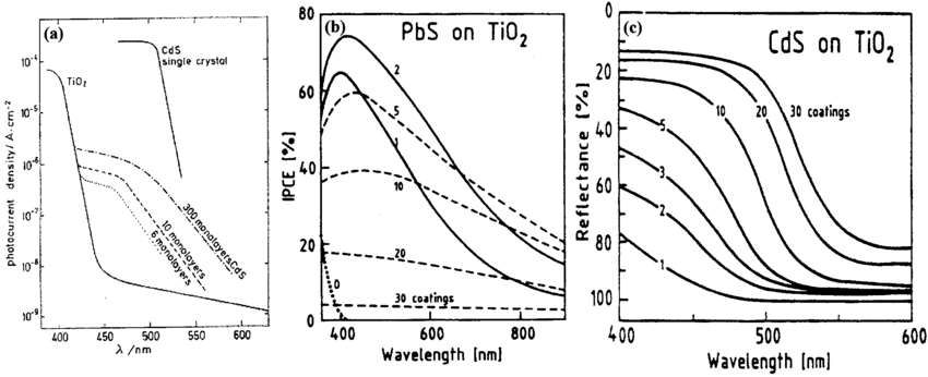 Examples of sensitization of TiO2 to the visible spectral