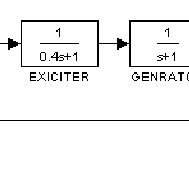 (PDF) PID Controller Tuning using Simulink for Multi Area