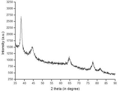Representative XRD patterns of gold nanoparticles