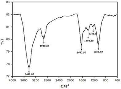 FTIR absorption spectra of bio-reduced chloroauric acid