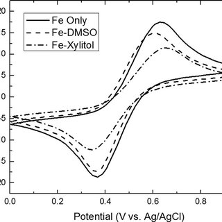 Calculated diffusion coefficients for the ferrous and