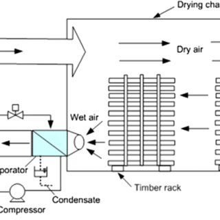 (PDF) LOW TEMPERATURE DRYING AS A SOLUTION FOR SUSTAINABLE