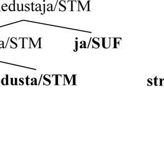 (PDF) Unsupervised Models for Morpheme Segmentation and