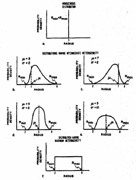 14. Distributions of tube radii (1 homogeneous or