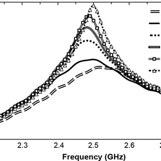 Measured Q-factor and resonant frequency versus dc
