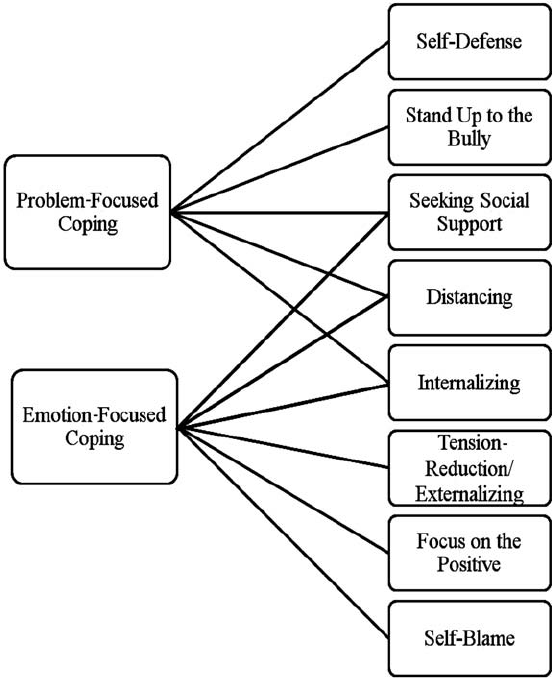 Coping model derived from bullying victims' self-reports