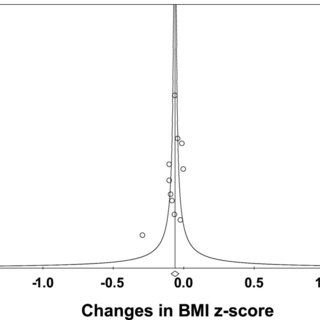 Forest plot for changes in BMI z-score. Forest plot for