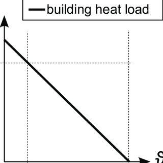 (PDF) Supply temperature control concepts in heat pump