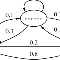 Probabilistic Logic Learning as the intersection of