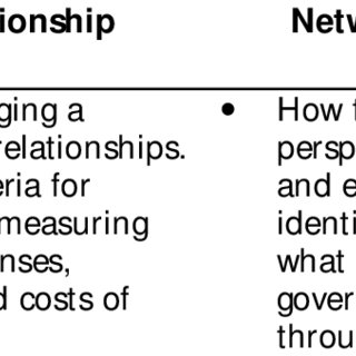 (PDF) Relationship Marketing Theory: Its Roots and Direction