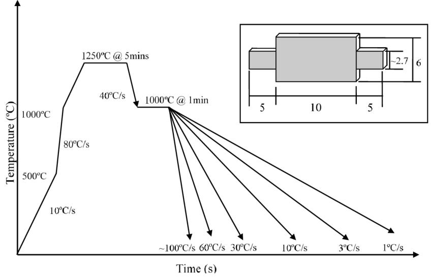 Schematic of dilatometer test program for determination of