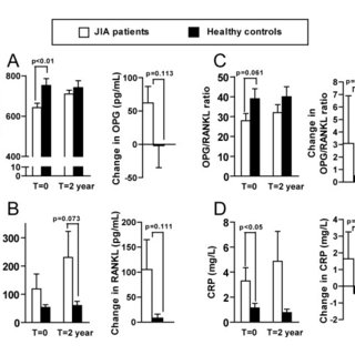 (PDF) Serum levels of osteoprotegerin and receptor