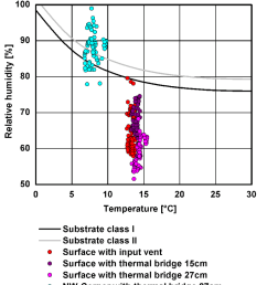 comfort diagram left representing the humidity related range of comfort in dependence of indoor air temperature hourly values of the indoor climate of  [ 850 x 957 Pixel ]
