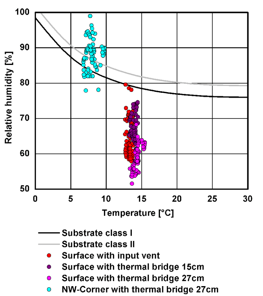 hight resolution of comfort diagram left representing the humidity related range of comfort in dependence