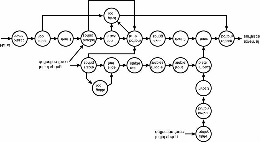 Swingline TM Stapler Force Flow Diagram Placing