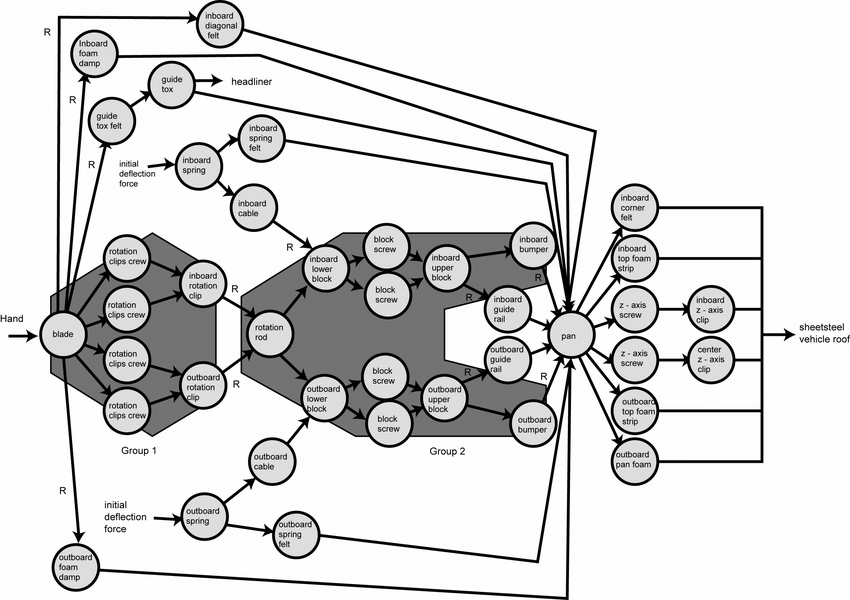 Force-Flow (Effort-Flow) Diagram of the SOAV. Analysis of