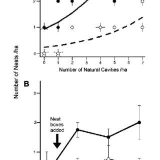 (PDF) Supply of tree-holes limits nest density of cavity