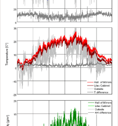 line diagram of temperature relative humidity and absolute humidity in the hall of mirrors and the lilac cabinet compared to the outside climate  [ 850 x 1629 Pixel ]