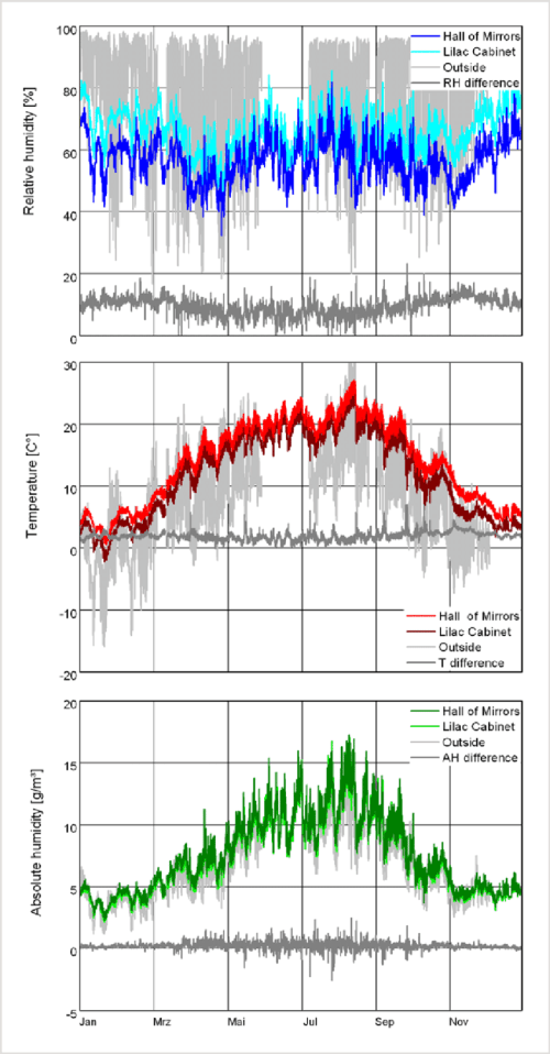 small resolution of line diagram of temperature relative humidity and absolute humidity in the hall of mirrors and the lilac cabinet compared to the outside climate