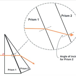 Detection of prism with lensmeter. Displacement of the