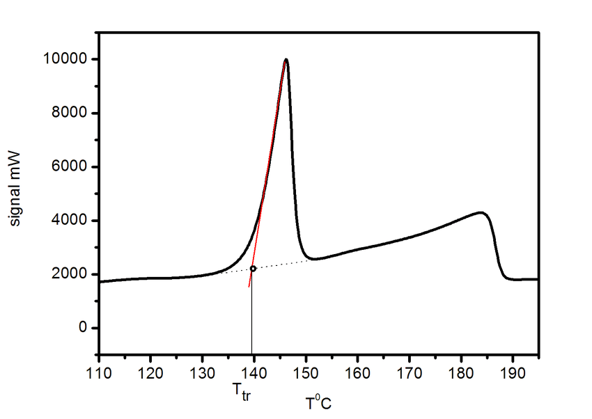 1 Example of a DSC curve. The dotted line represents one