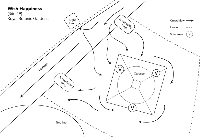Wish Happiness site map diagram and crowd flow onsite
