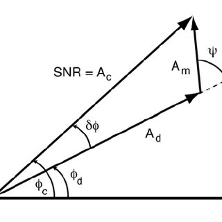 (PDF) Scientific Utility of the Signal-to-Noise Ratio (SNR