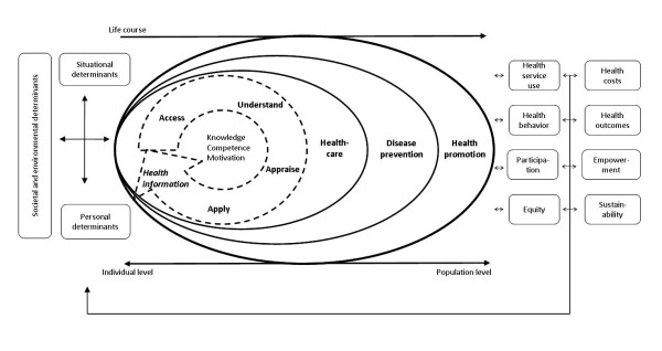 Integrated model of health literacy--see separate file