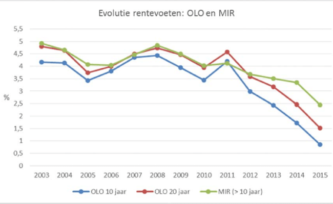 Rentevoet Leningen Figuur B1 Evolutie Van De Olo Op 10 En