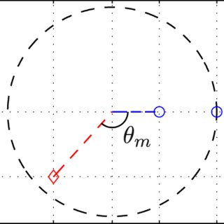 Angle, velocity and acceleration versus time for undamped