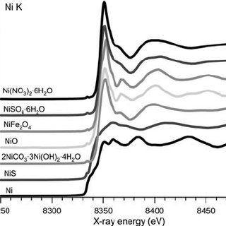 Recovery of Ni from nickel carbonate hydroxide