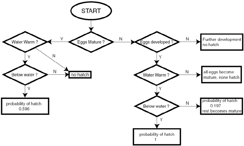 Algorithm for the determination of egg hatch probabilities