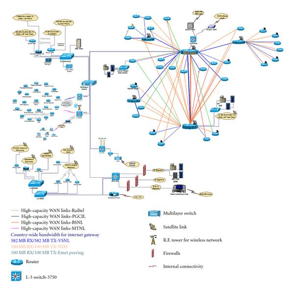 Typical Network Diagram Figure 8 Of 8