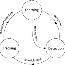 (PDF) Tracking-Learning-Detection