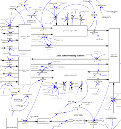 complete stock and flow diagram for population and land development [ 850 x 1013 Pixel ]