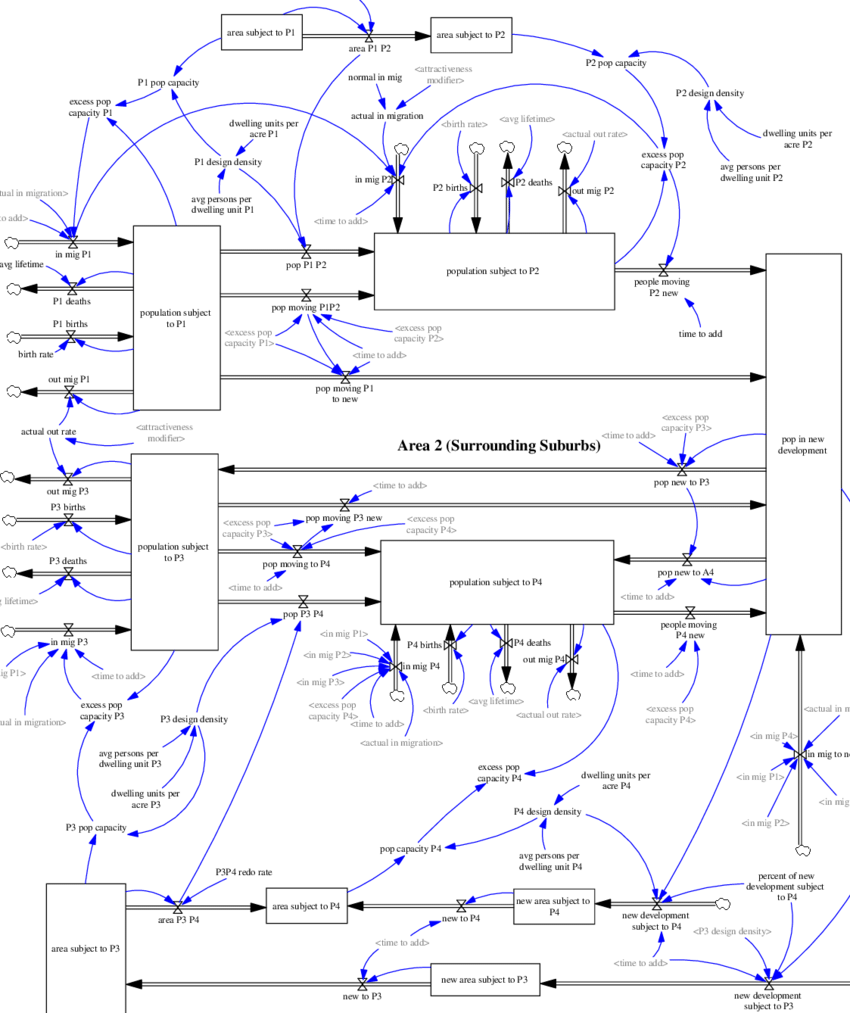 hight resolution of complete stock and flow diagram for population and land development