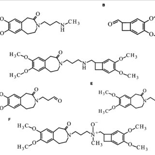 (PDF) Forced Degradation Studies of Ivabradine and In
