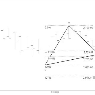 (PDF) The Potential Reversal Zone in futures contract