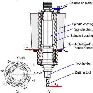 (PDF) Advanced monitoring of machining operations