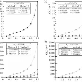 Fatigue S-N curve of high-strength, low-alloy steel