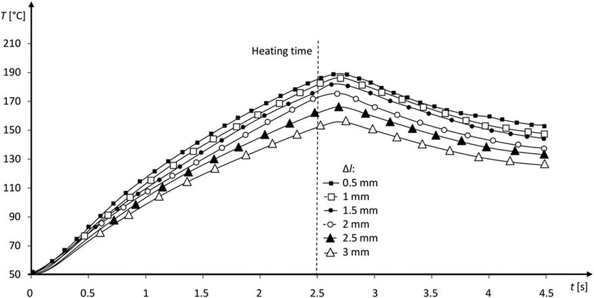Results of the experimental research of induction heating