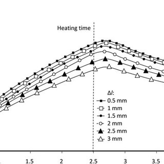 (PDF) Selective induction heating to eliminate the