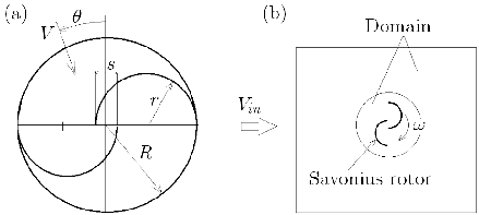 (a) The basic geometrical parameters of the Savonius wind